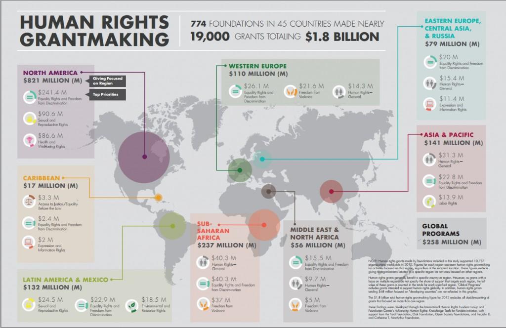 human_rights_grantmaking